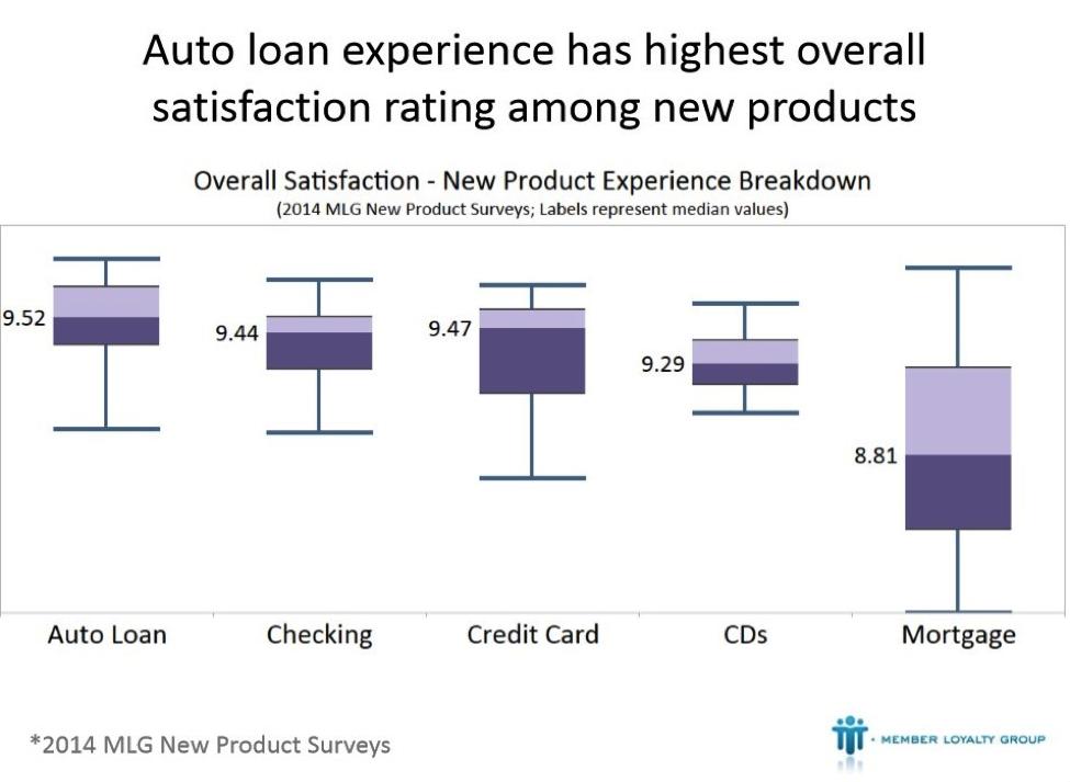 Best auto financing options