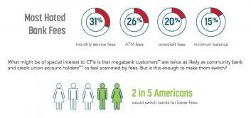 Consumers want rewards, not fees