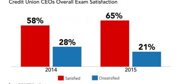 Exam satisfaction up, but improvements needed, says CUNA survey