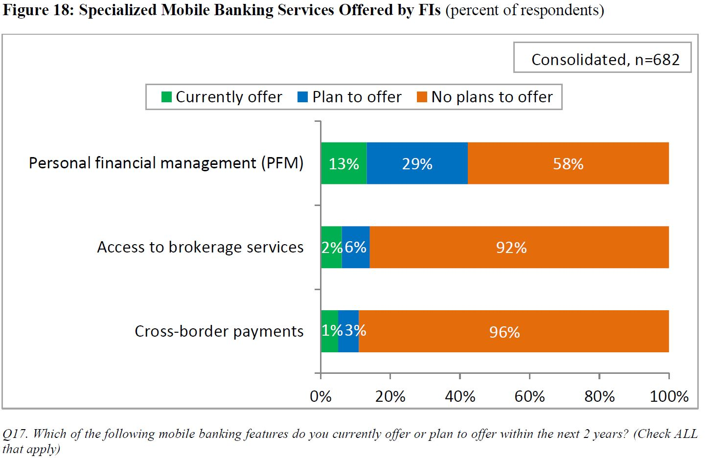 Credit union mobile banking: Leading edge or the latest