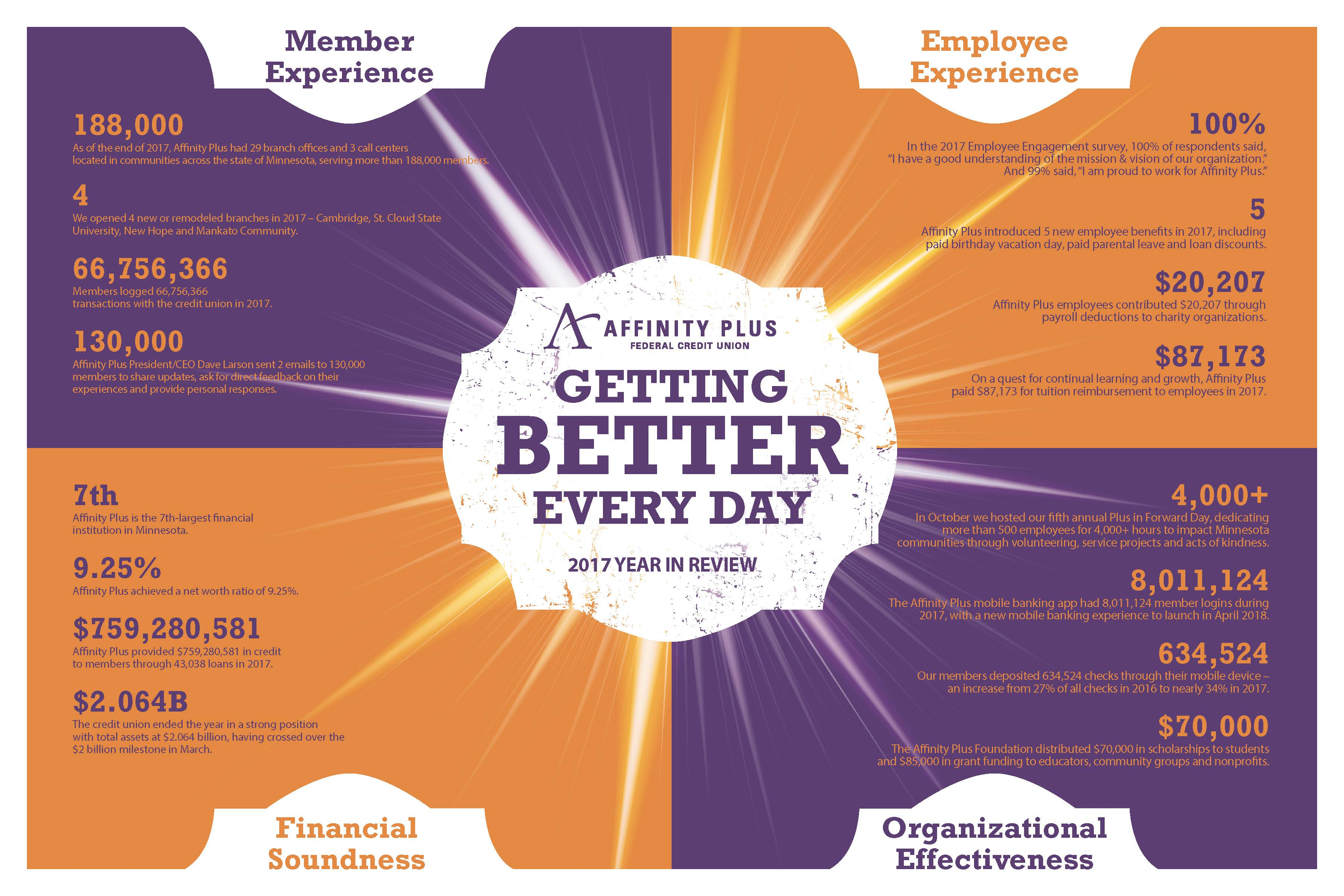 Affinity Plus Credit Union >> Affinity Plus Federal Credit Union Hosts 88th Annual Meeting Elects