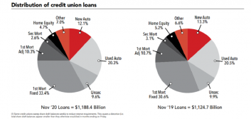 Outstanding loan growth slows at CUs in November