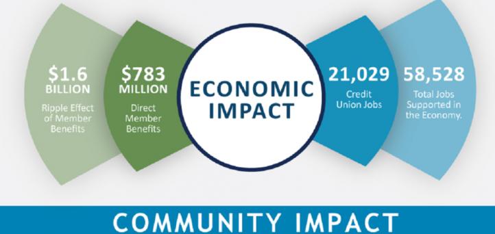 NWCUA releases economic, community impact report