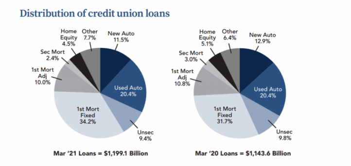 Unsecured personal loans lead 0.2% increase in CU loans in March