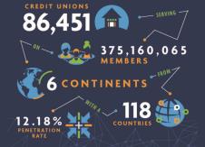 Global credit union membership surpasses 375 million